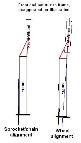 Sprocket/chain alignment vs wheel alignment - KatRiders com